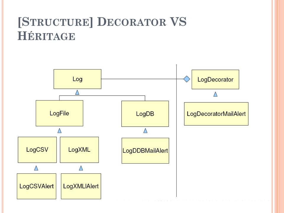 [Structure] Decorator VS Héritage
